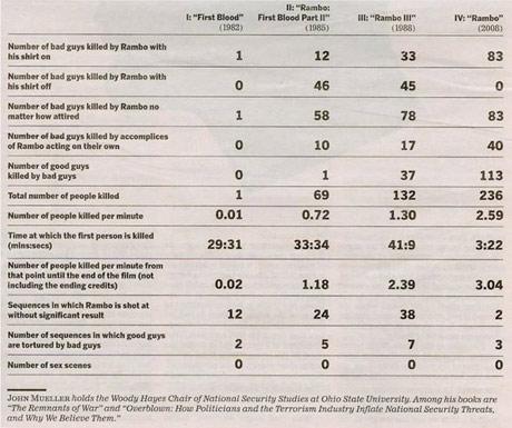 rambo stats